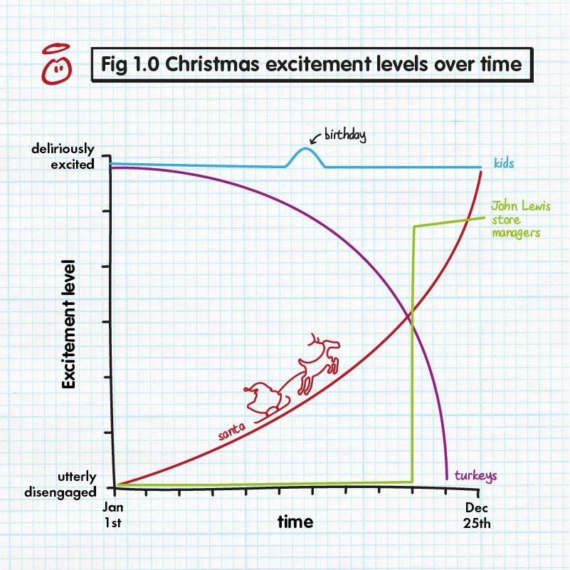 The Christmas equation A